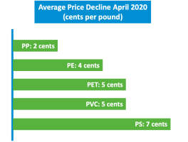 Unique Opportunity for Plastics Manufacturers to Lock In Favorable Resins Pricing